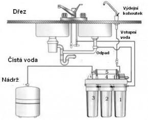 schéma zapojení RO